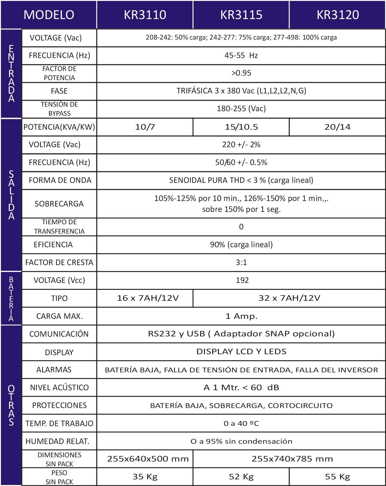especificaciones KR31