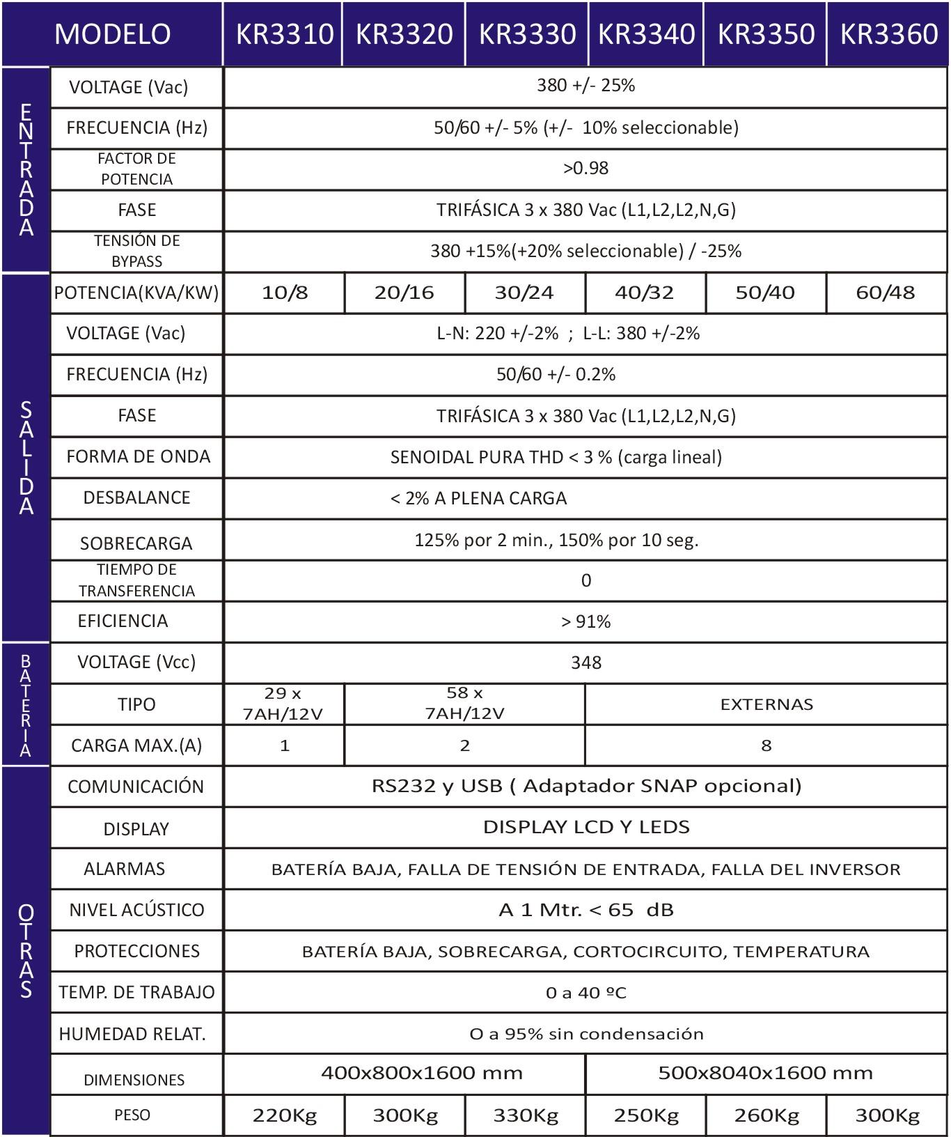 especificaciones KR33